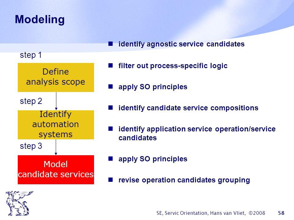Modeling step 1 Define analysis scope step 2 Identify automation