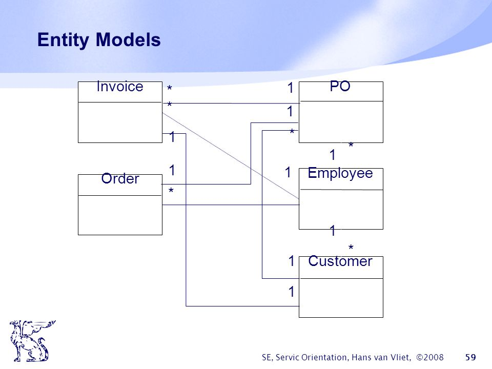 Entity Models Invoice * 1 PO * 1 1 * * 1 1 1 Employee Order * 1 * 1