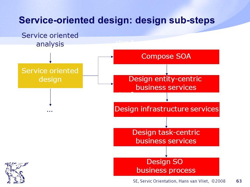 Service-oriented design: design sub-steps