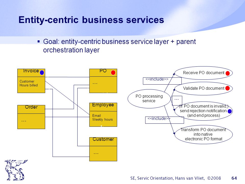 Entity-centric business services