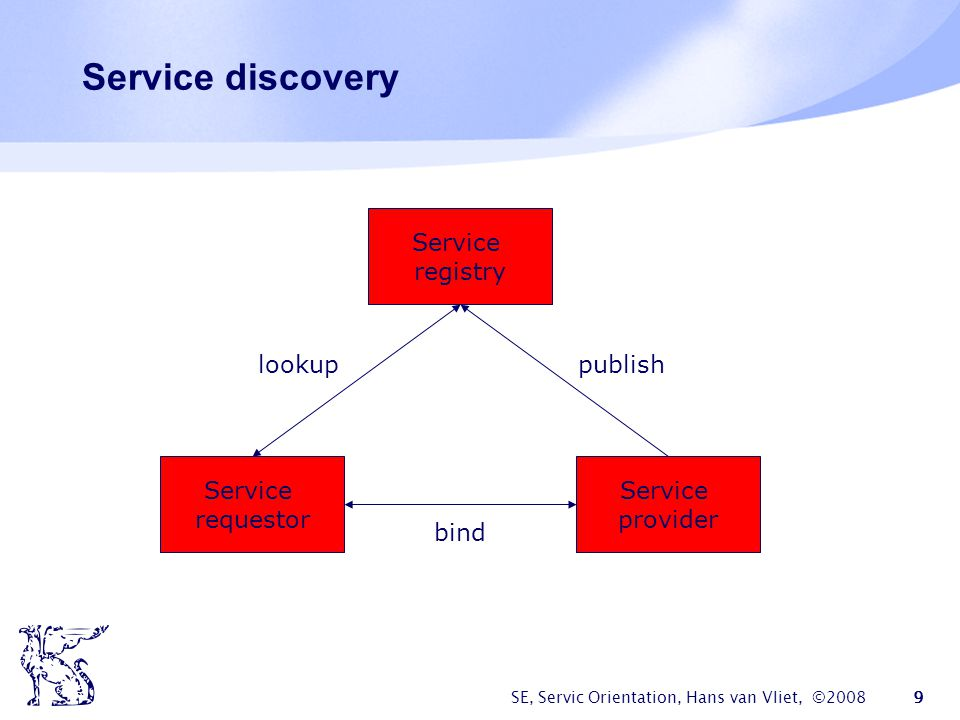 Service discovery Service registry lookup publish Service requestor