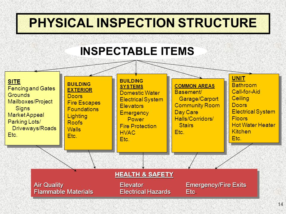 PHYSICAL INSPECTION STRUCTURE