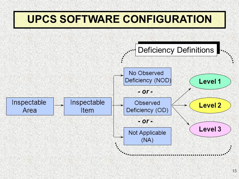 UPCS SOFTWARE CONFIGURATION