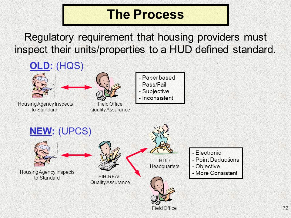 The Process Regulatory requirement that housing providers must