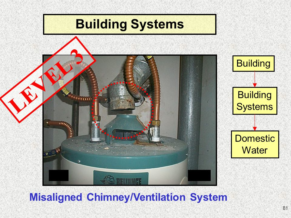 Misaligned Chimney/Ventilation System