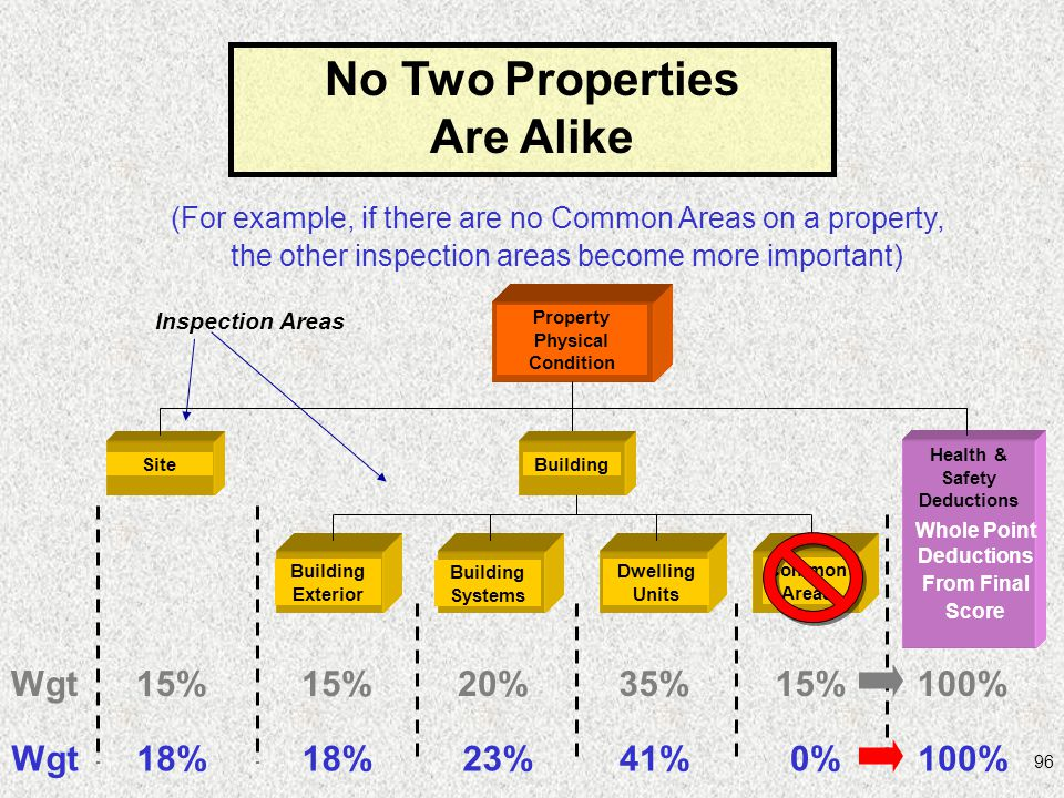 No Two Properties Are Alike