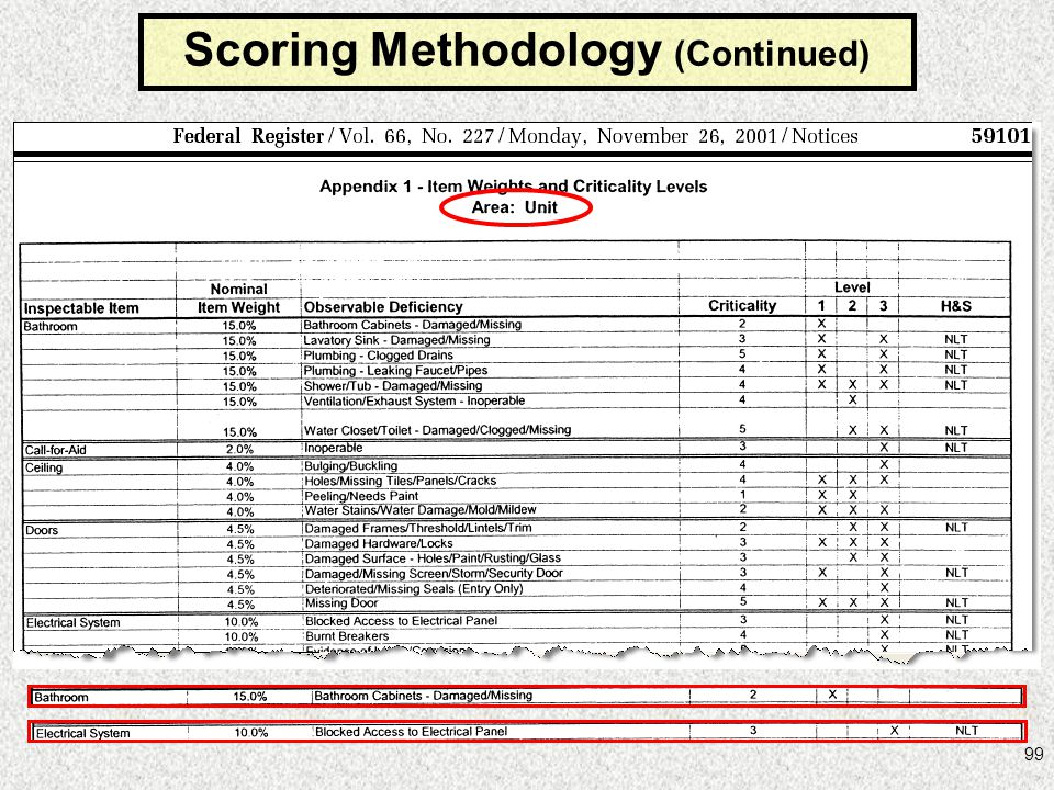 Scoring Methodology (Continued)