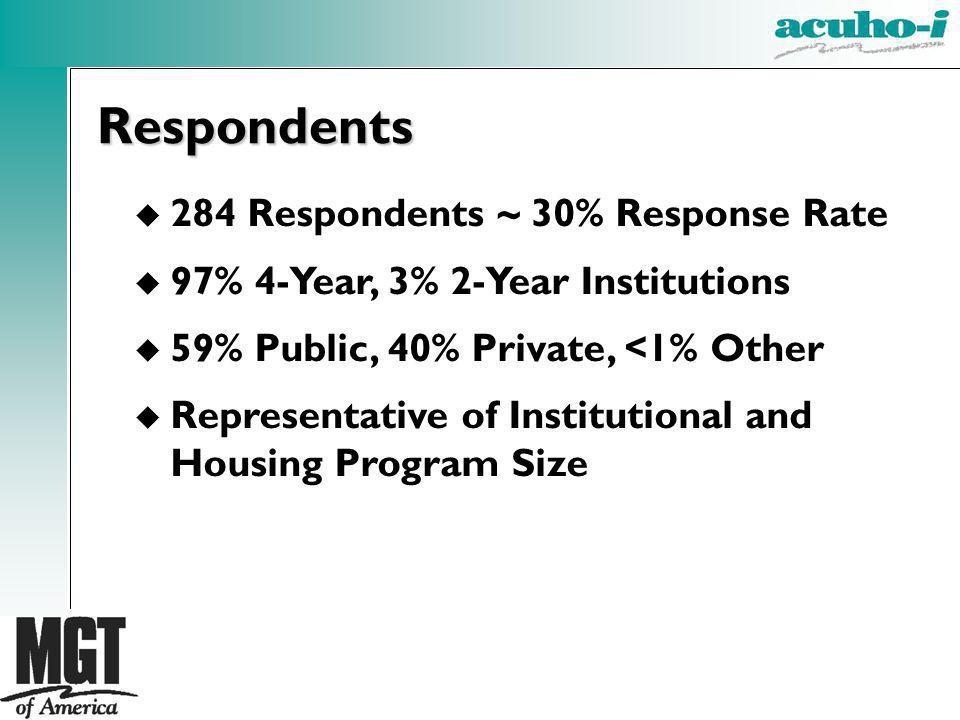 Respondents 284 Respondents ~ 30% Response Rate