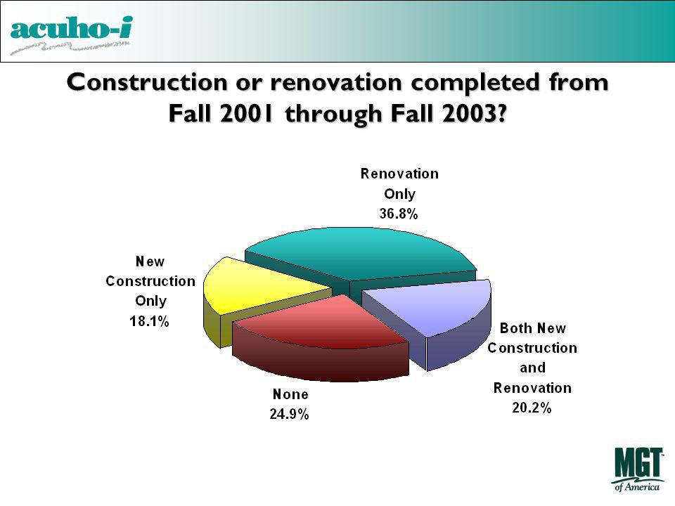 Construction or renovation completed from Fall 2001 through Fall 2003