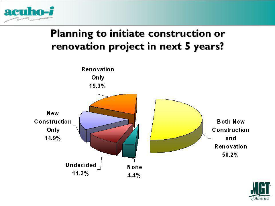 Planning to initiate construction or renovation project in next 5 years