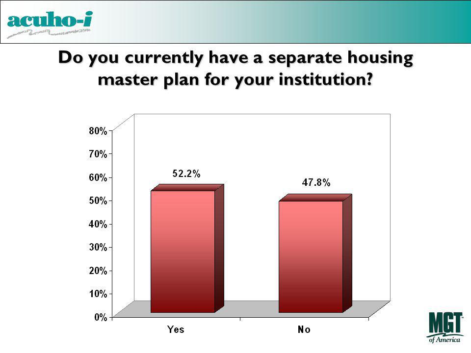 Do you currently have a separate housing master plan for your institution