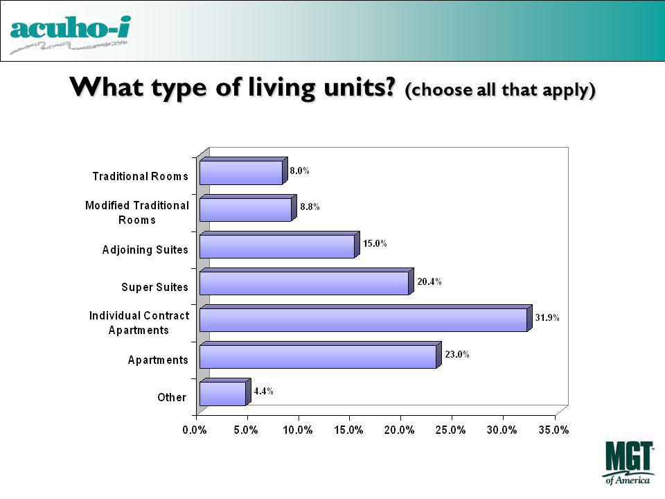 What type of living units (choose all that apply)