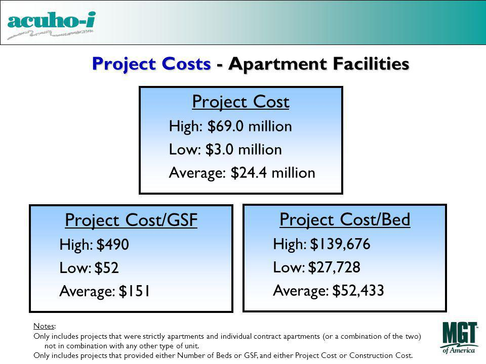 Project Costs - Apartment Facilities