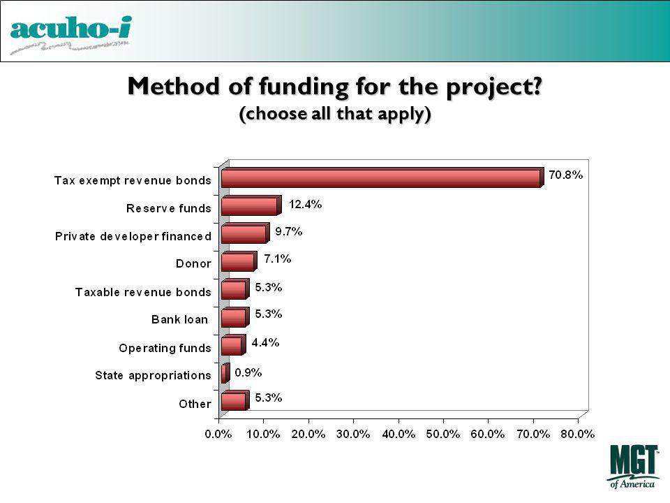 Method of funding for the project (choose all that apply)