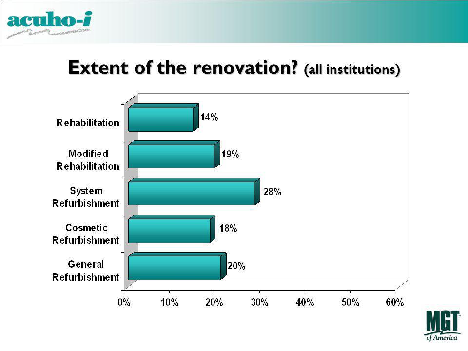 Extent of the renovation (all institutions)