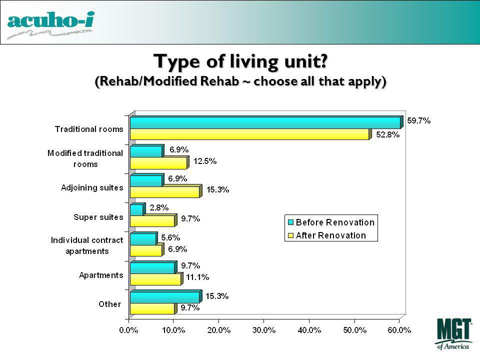 Type of living unit (Rehab/Modified Rehab ~ choose all that apply)