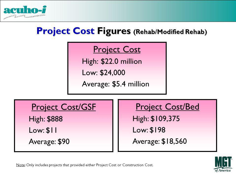 Project Cost Figures (Rehab/Modified Rehab)