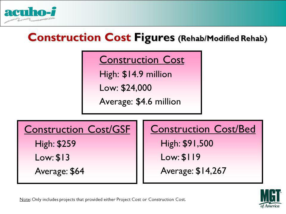 Construction Cost Figures (Rehab/Modified Rehab)