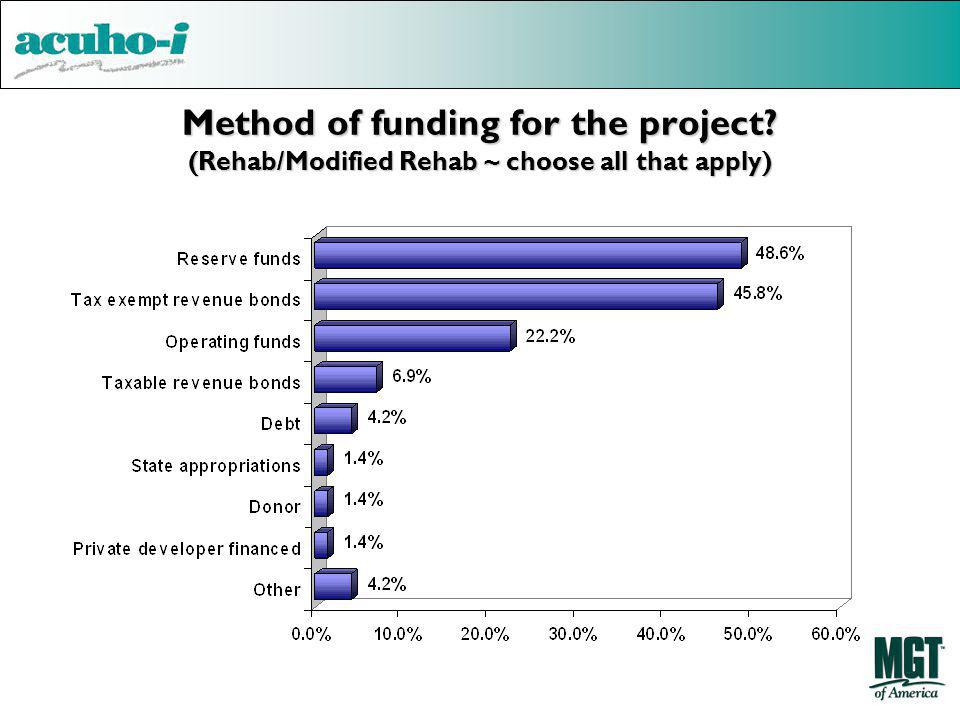 Method of funding for the project