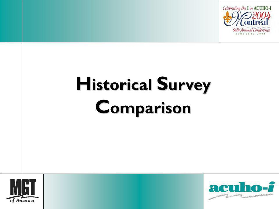Historical Survey Comparison