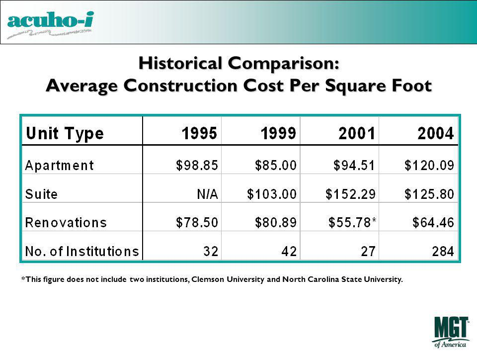 Historical Comparison: Average Construction Cost Per Square Foot
