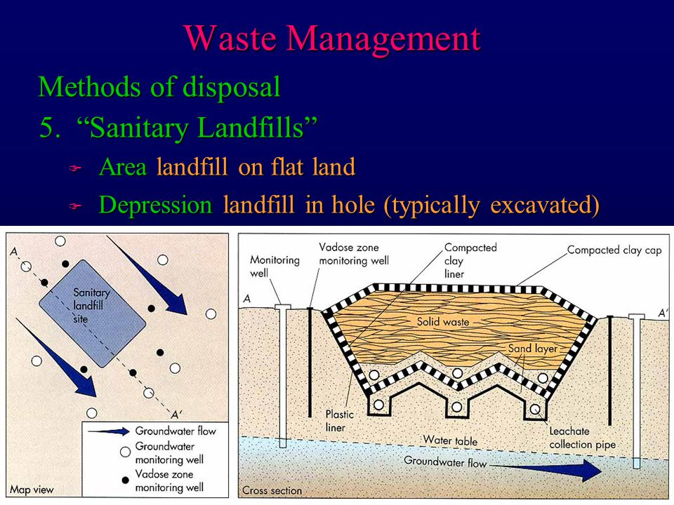 Waste Management Methods of disposal 5. Sanitary Landfills