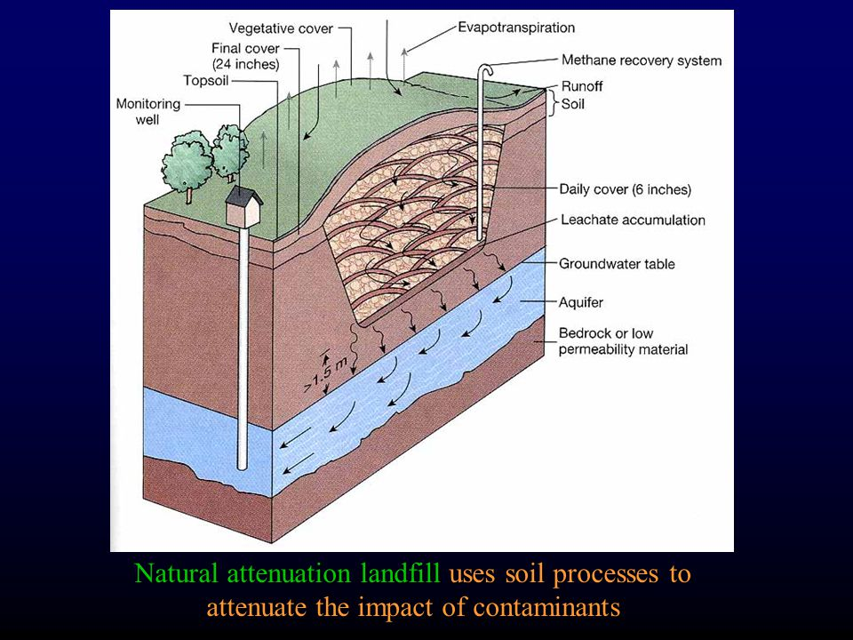 Natural attenuation landfill uses soil processes to attenuate the impact of contaminants