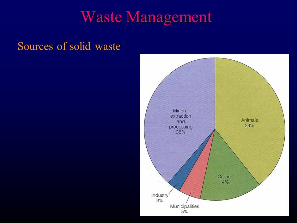 Waste Management Sources of solid waste