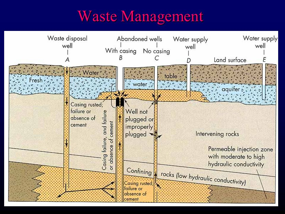 Waste Management 1) Toxic spills may occur at surface