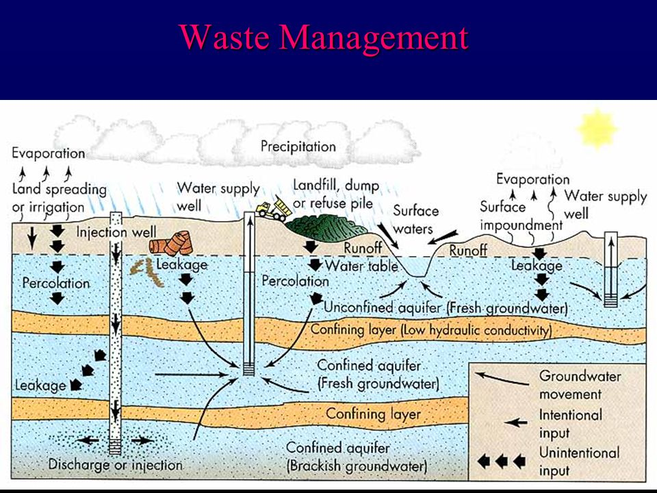 Waste Management None of the methods are fail-safe and there is plenty of potential to pollute the environment (especially groundwater)