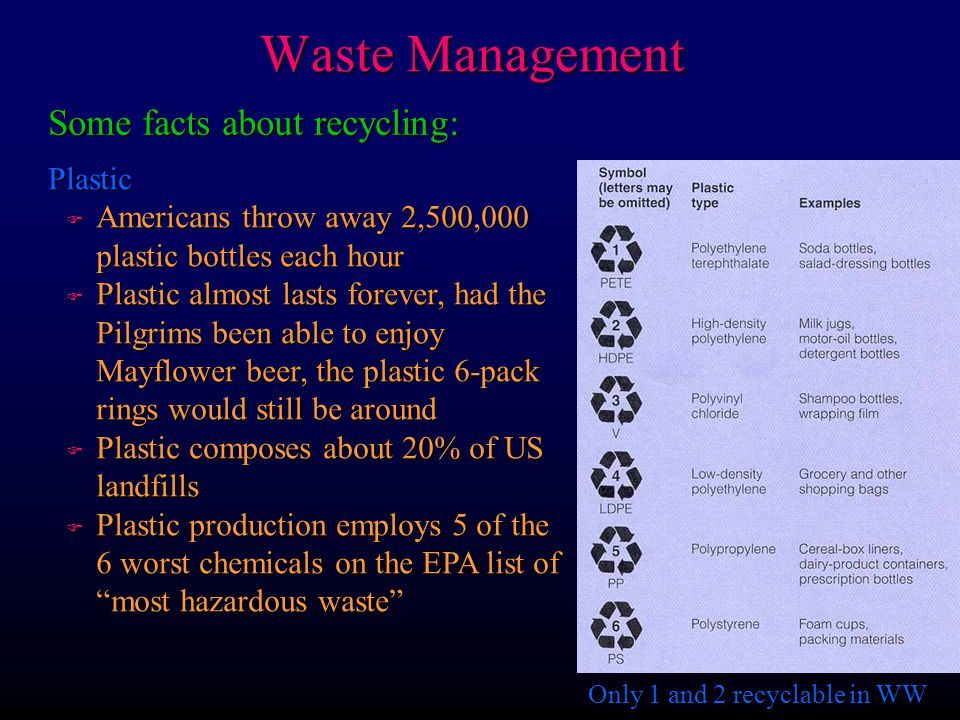 Some facts about recycling: