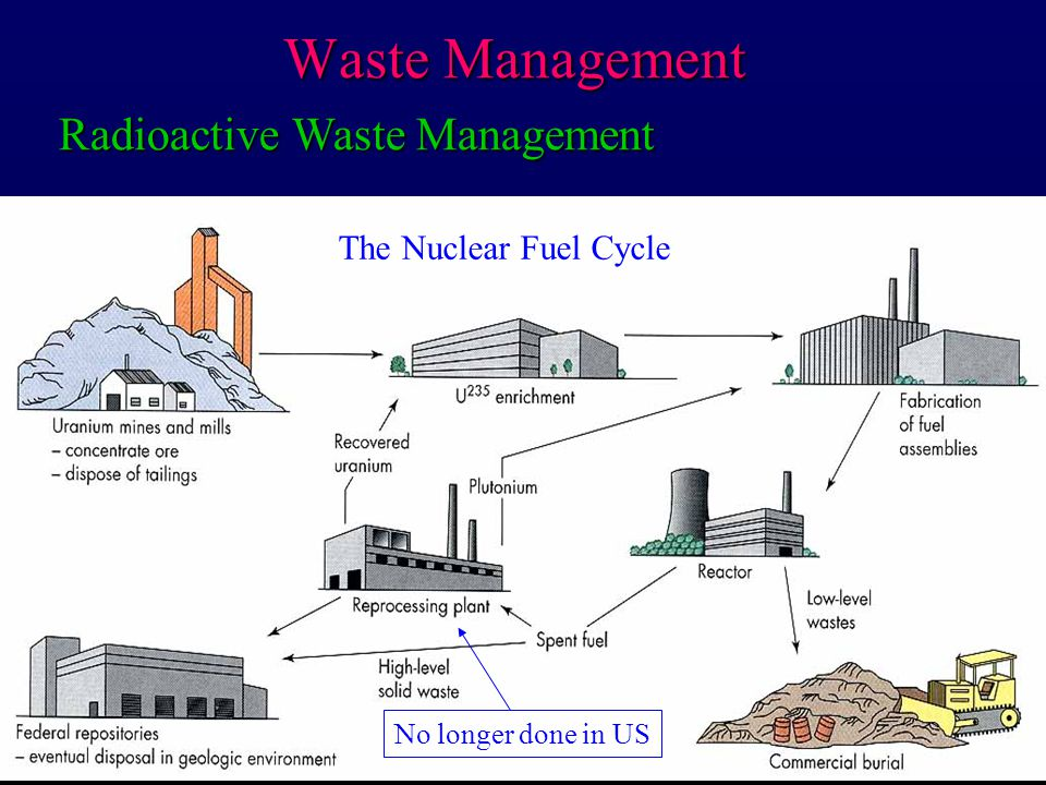 Waste Management Radioactive Waste Management The Nuclear Fuel Cycle