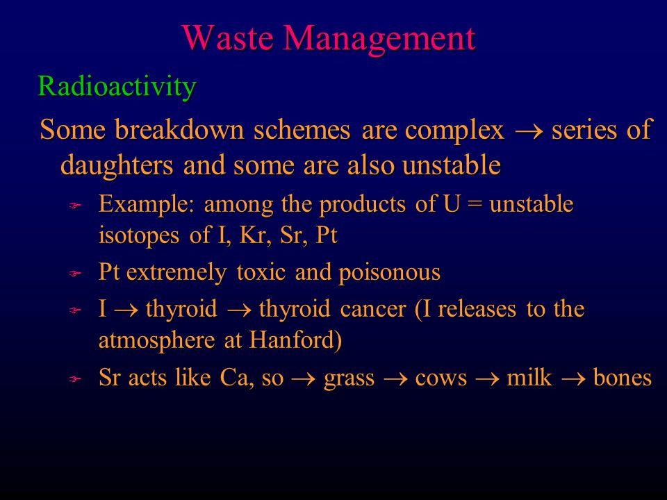 Waste Management Radioactivity