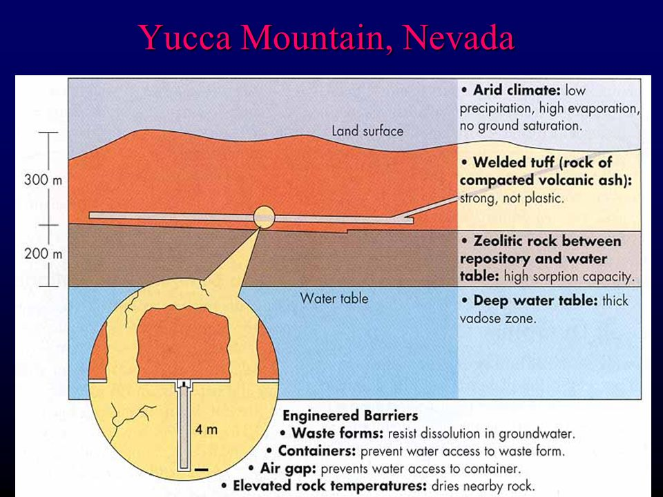 Yucca Mountain, Nevada Characterization of Yucca Mountain: sparsely populated, dry, above water table, poor permeability.