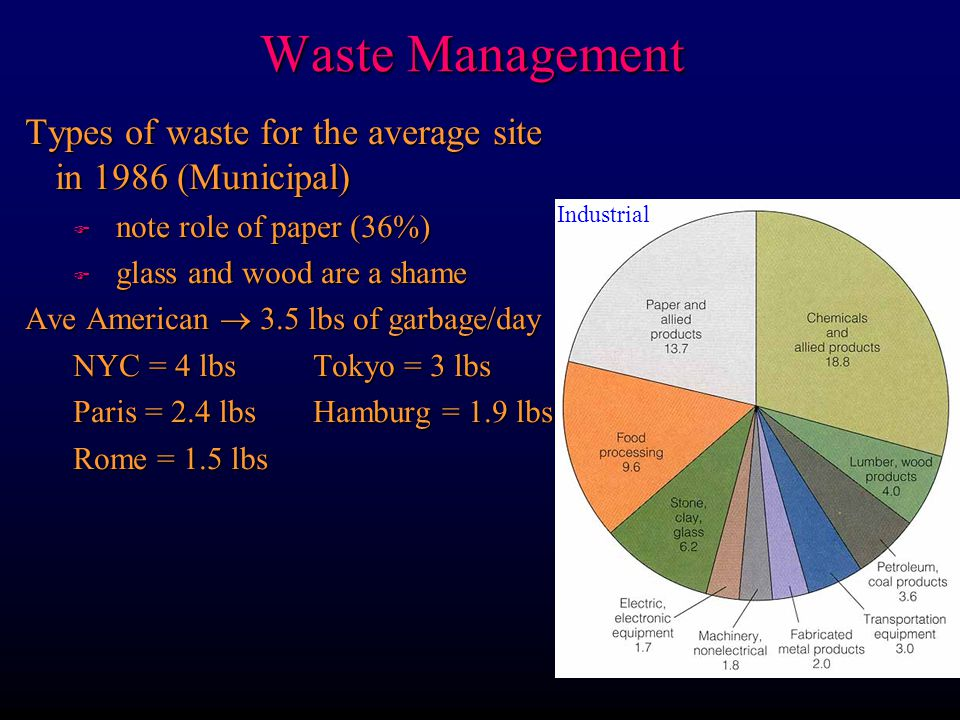 Waste Management Types of waste for the average site in 1986 (Municipal) note role of paper (36%)