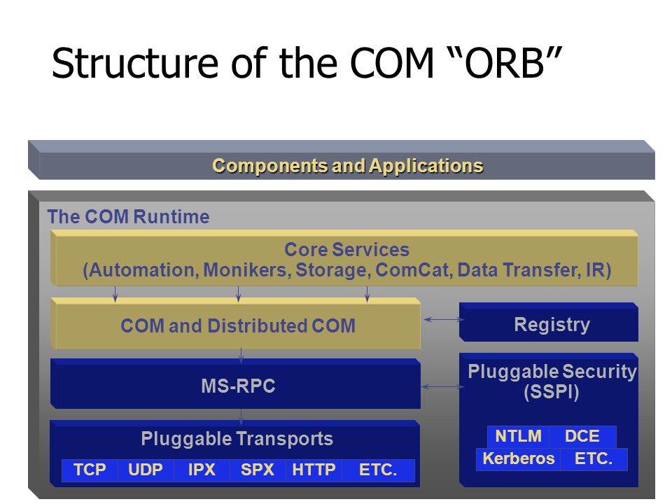 Structure of the COM ORB