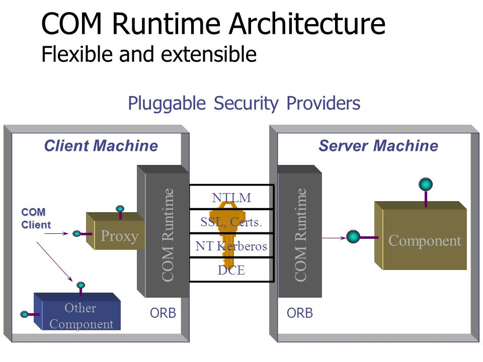 COM Runtime Architecture Flexible and extensible