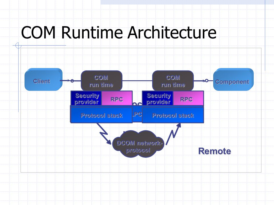 COM Runtime Architecture