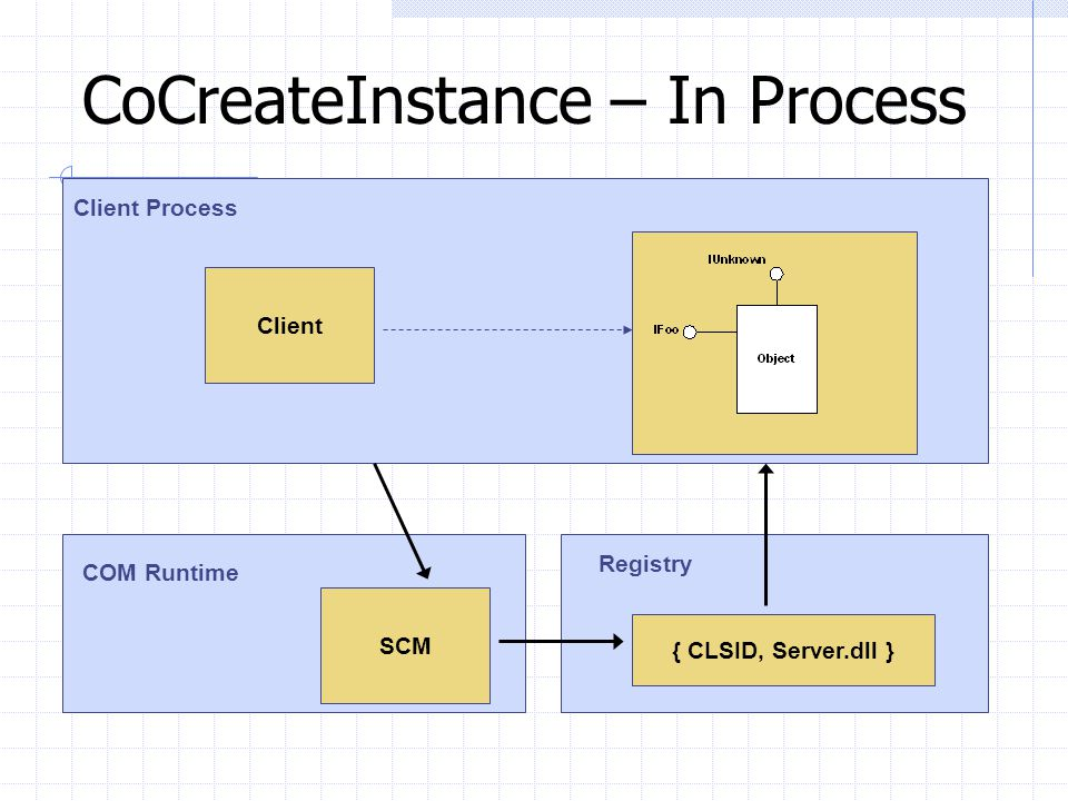 CoCreateInstance – In Process