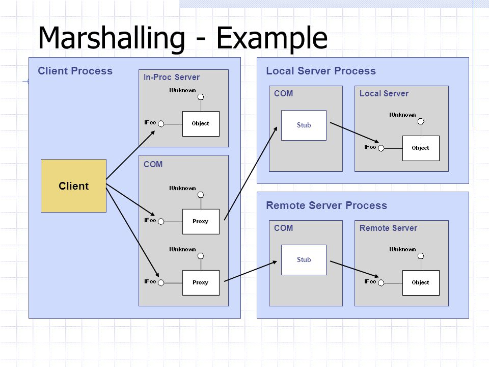 Marshalling - Example Client Process Local Server Process Client