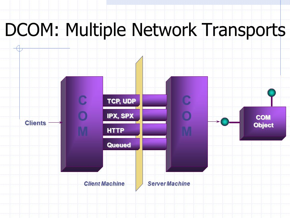 DCOM: Multiple Network Transports
