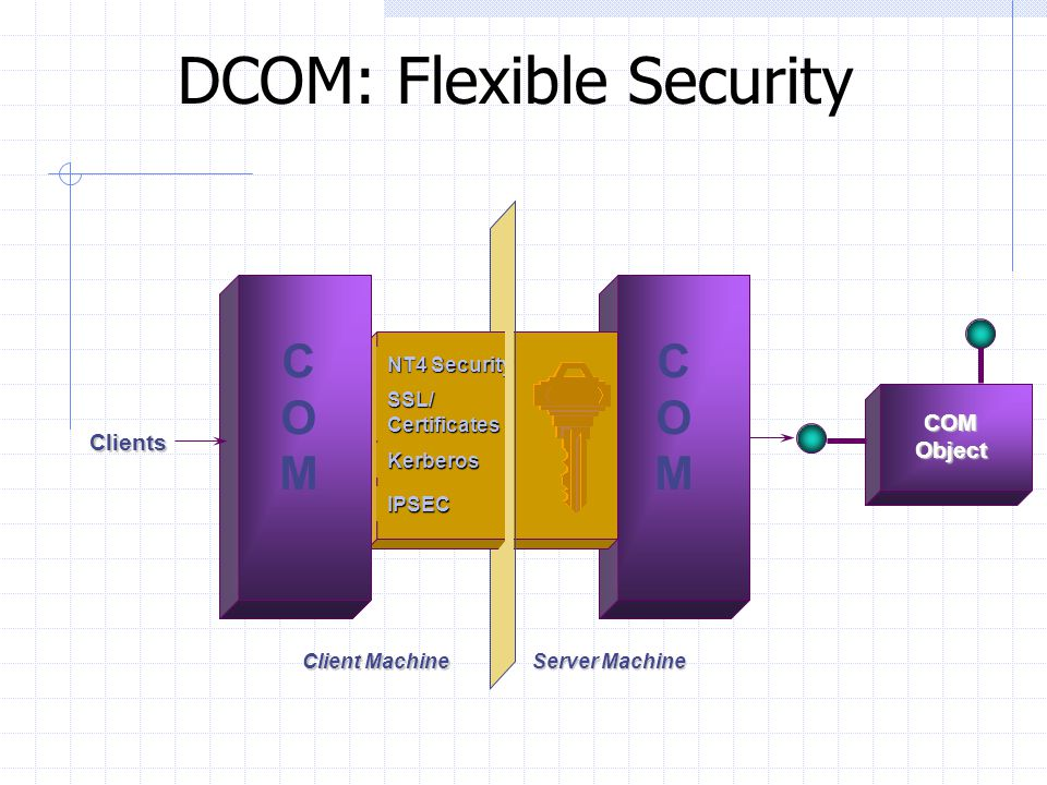 DCOM: Flexible Security