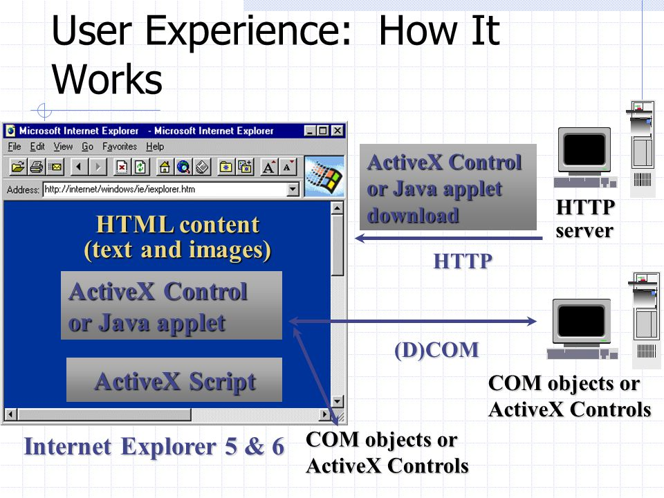 User Experience: How It Works