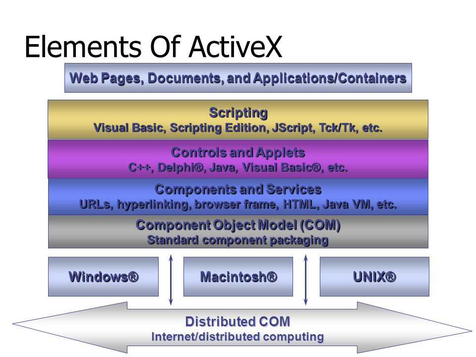 Elements Of ActiveX Web Pages, Documents, and Applications/Containers