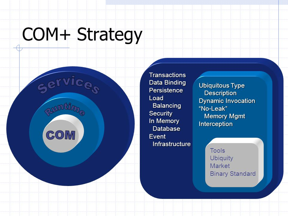 COM+ Strategy Services Runtime COM Transactions Data Binding
