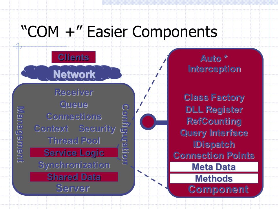 COM + Easier Components
