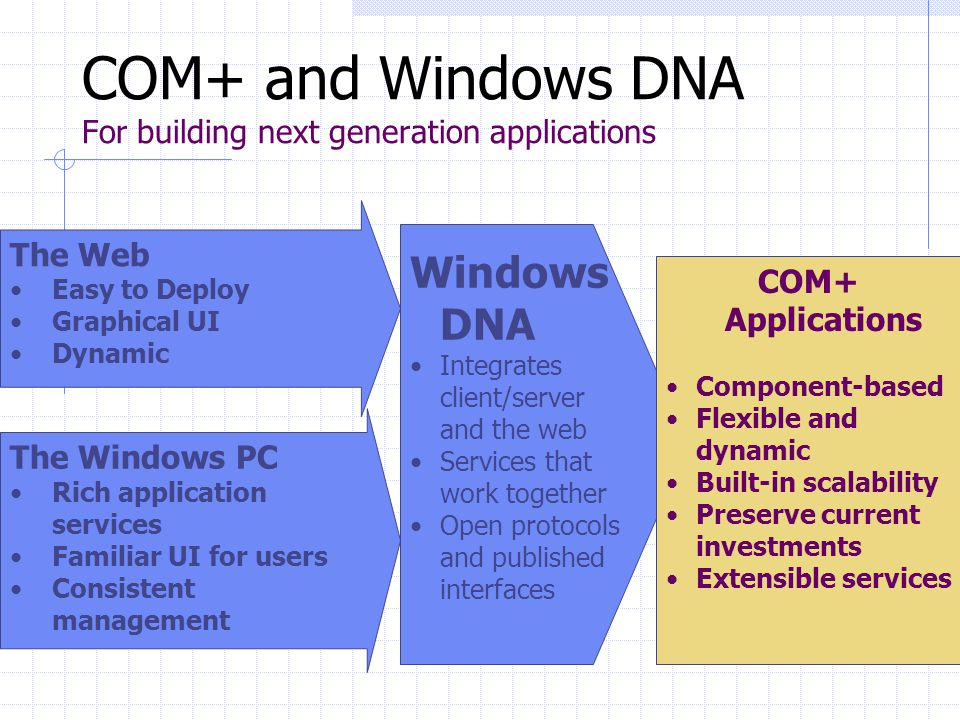 COM+ and Windows DNA For building next generation applications