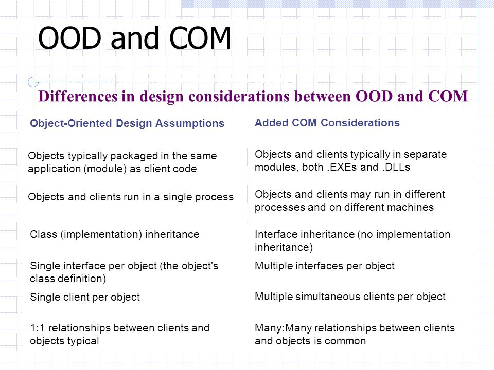OOD and COM Differences in design considerations between OOD and COM
