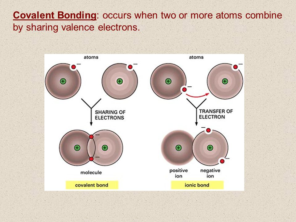 Covalent Bonding: occurs when two or more atoms combine by sharing valence electrons.