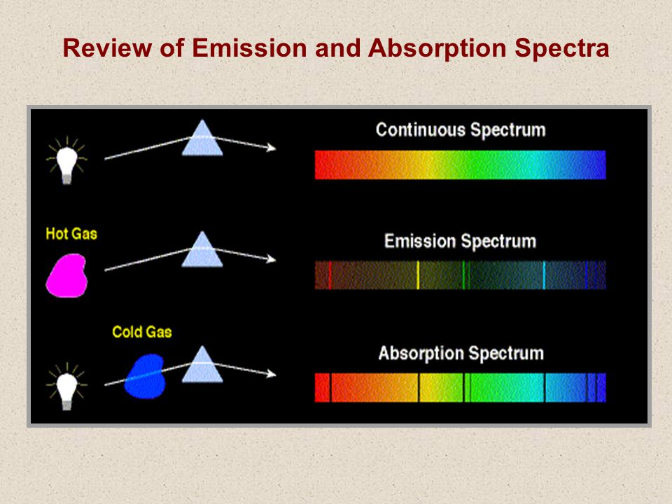 Review of Emission and Absorption Spectra